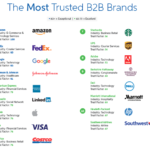 The Most Trusted B2B Brands in 2018 Are the Most Profitable, Too