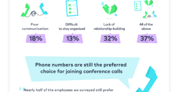 29% prefer to communicate with remote workers by phone